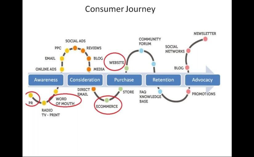 Consumer Good Companies To Start Thinking Digital